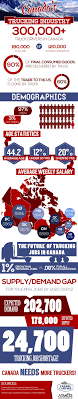 The Canadian Trucking Industry In 2020 By The Numbers! | Visual ... Cadian Trucking Outdistances Usa Emsi Txdot Research Library Cost Of Cgestion To The Industry Revenue Topped 700 Billion In 2017 Ata Report Americas Foodtruck Industry Is Growing Rapidly Despite Roadblocks How Eld Mandate Affected Visually The Atlanta Information 13 Solid Stats About Driving A Semitruck For Living Future Uberatg Medium Interesting Facts About Truck Every Otr And Cdl Trends 2018 Cr England Transportation Canada 2016 Transport