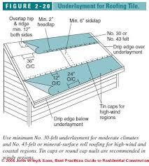 Figure 2 20 Roof Underlayment For Clay Tiles C J Wiley S