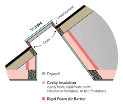 Insulating Cathedral Ceiling With Rigid Foam by How To Inspect The Skylight Shaft Wall Insulation Internachi