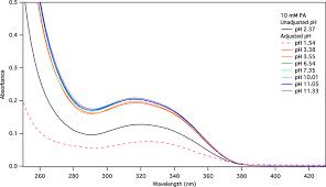 100 Ph Of 1 PH Dependence Of The Aqueous Otochemistry Of Keto Acids