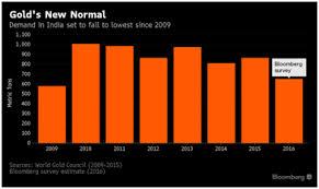 diwali gold and india love affair over zero hedge