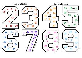 multiplication capuchon à l école