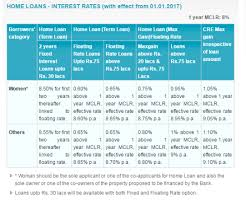 State Bank of India cuts interest rates on home loans to 6 year low