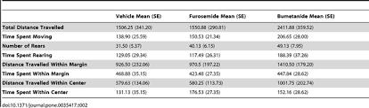 High Ceiling Diuretics Pdf by Loop Diuretics Have Anxiolytic Effects In Rat Models Of