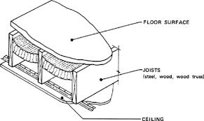 Jack Ceiling Joist Definition by Define Ceiling Joist Integralbook Com