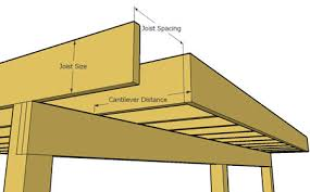Distance Between Floor Joists Canada by Decks Com Deck Joist Cantilever Rules And Limits