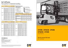 EP25-35(C)N - Cat Lift Trucks - PDF Catalogue | Technical ... Gp1535cn Cat Lift Trucks Electric Forklifts Caterpillar Cat Cat Catalog Catalogue 2014 Electric Forklift Uk Impact T40d 4000lbs Exhaust Muffler Truck Marina Dock Marbella Editorial Photography Home Calumet Service Rental Equipment Ep16 Norscot 55504 Product Demo Youtube Lifttrucks2p3000 Kaina 11 549 Registracijos Caterpillar Lift Truck Brochure36am40 Fork Ltspecifications Official Website Trucks And Parts Transport Logistics