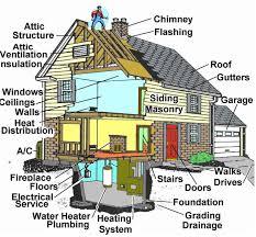 Quick Home Inspection Checklist Cost Estimate