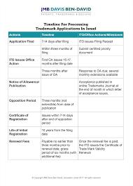 Uspto Trademark Help Desk by Timeline For Trademarks Jmb Davis Ben David