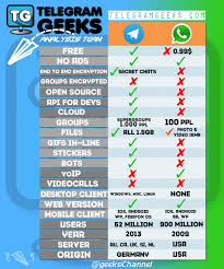 Telegram Vs. Whatsapp | Telegram Geeks 2016 Honda Accord Hondalink Bluetooth Whatsapp Voip Call Whatsapp Rolls Out Its Ios 10 Update With Phonesiri Support More Unblock Calling Skype Viber And More Voip Services Outages Continue To Frustate Qatar Residents Doha News Medium Insecurity Alternatives To Skype And Whatsapp Deep Dot Web How Unblock In Dubai Sahrzad Vpn Blog Beta For Windows Phone Updated 2100 Detailed Record Voip Youtube Gains Improved Image Chooser New Button Dynamic Set Up On Your Nexus 7 Tabletwithout Rooting Access Morocco