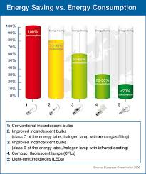 comparing light bulbs incandescent halogen cfl and led