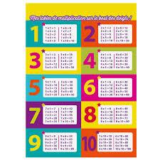 comment apprendre table de multiplication comment apprendre facilement les tables de multiplication