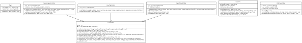 Decorator Pattern Java Io by Github Csse374 Cjjb Java Uml Generator Generates Uml Diagrams