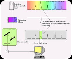 Hollow Cathode Lamp Pdf by Using The Aa240 Spectrometer