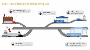100 Truck Driver Average Salary What Happens To The Track Driver With The Introduction Of