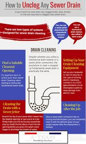 Tips Unclogging A Bathtub Drain by Fix Your Clogged Bathroom Toilet