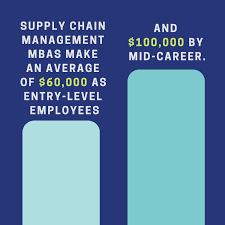 What Can I Do With A Supply Chain Management MBA MBA Central