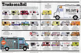 camion équipé cuisine tout plaquer pour un food truck les gourmands 2 0