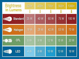 l says max 10w bulb can i use a 60w led bulb