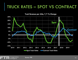 Trucking Industry Outlook For 2018 By FTR Encouraging Women To Enter The Cadian Trucking Industry Wtf Canada Better Days Are Ahead For Trucking Industry Says Stifels John Chapter 4 The Operational Differences And Covenant Transportation Valuation May Be Near A Peak How Teslas Semitruck Could Disrupt Commercial Logistics Outlook Outlook 2018 By Ftr Tight Truck Mketmidyear Megacorp 2017 Truckers Logic Truck Drivers Struggles With Growing Driver Shortage Npr 128 Best Infographics Images On Pinterest Semi Trucks