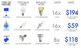 most expensive light bulb r lighting