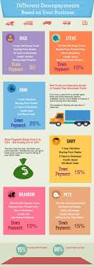 100 Truck Financing For Bad Credit How To Get Commercial Even If You Have