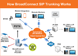 SIP Trunking Explained | BroadConnect USA