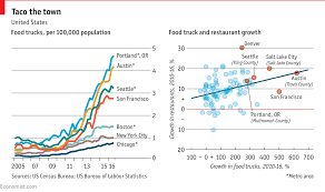 America's Food-truck Industry Is Growing Rapidly Despite Roadblocks ...