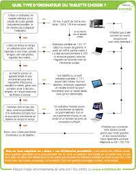 choisir un pc de bureau comment choisir un ordinateur ou une tablette écoconso