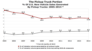 Chart Of The Day: The Pickup Truck Portion - The Truth About Cars Isuzu Takes Best Selling Title For Both Light And Medium Duty Trucks 2016 Ford F150 Limited Review Gallery Top Speed Used Discover How The Major Brands Measure Up Part Ii This 1948 Chevy Is A Pristine Example Of Americas Bestselling Whats New On Piuptruckscom 9717 News Carscom 9 Bestselling Pickup In America Year End Gcbc Best Celebrity Ice Cream Food Truck Chart Of The Day Truck Portion Truth About Cars History Fseries Business Insider Foton Ph Boosts Lineup With Allnew Gratour Midi China 8m3 Cimc Concrete Mixing Pump Vehicles Far You Can Drive Gas Tank Warning Light