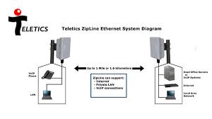 Teletics Wireless | ProSense Ltd.