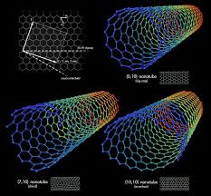 File:Types Of Carbon Nanotubes.png - Wikipedia Iab Initioi Study Of The Electronic And Vibrational Properties Slide Show Graphitic Pyridinic Nitrogen In Carbon Nanotubes Energetic Technologies Free Fulltext Refined 2d Exact 3d Shell Int Publications Mechanical Electrical Single Walled Carbon Patent Wo2008048227a2 Synthetic Google Patents Mechanics Atoms Fullerenes Singwalled Insights Into Nanotube Graphene Formation Mechanisms Asymmetric Excitation Profiles Resonance Raman Response