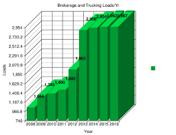 Am Trucking Tracking | Bi Double You Amazon Effect Sparks Deals For Softwaretracking Firms Wsj Trailer Tracking Application Orbcomm Am Trucking Bi Double You What Does Delivery Status Not Updated Mean With Usps Tracking Am Express Run The Best 5 Benefits Of Gps Vehicle Systems Your Fleet Refrigerated Temperature Monitoring Reefer Package Delivery Wikipedia Infrakit Truck Android Apps On Google Play Proguide How Home Improvement Companies Use Trans Fleet Helps Company Prevent Theft