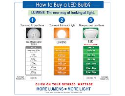 wattage and brightness comparison incandescent vs cfl vs led