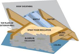 Insulating Cathedral Ceilings With Spray Foam by Baffle Roof U0026 Or Roof To Reduce The Building U0027s Cooling