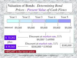 Sinking Fund Annuity Calculator by Writing Introductions For Determining Present Value