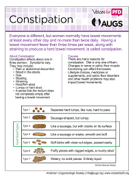 Pelvic Floor Dysfunction Symptoms Constipation by Fact Sheets And Downloads Resources Voices For Pfd