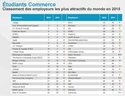 classement cabinet d audit et pwc employeurs préférés des étudiants en écoles de commerce