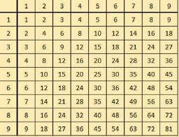 une astuce géniale pour apprendre les tables de multiplication