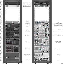 Rittal Cabinets Visio Stencils by Network Rack Diagram Periodic U0026 Diagrams Science