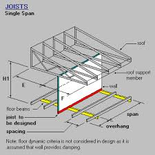 timber steel framing manual joist single span with wall and