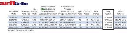 how to properly size a pond uv light hanover koi farms