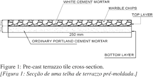 Properties Of Pre Cast Terrazzo Tiles And Recommended Specifications