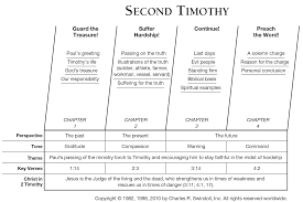 2 Timothy Commentaries Sermons