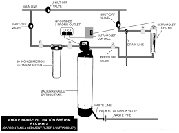 Whole House Filtration System Home Solar System Design Aloinfo Aloinfo Diy Whole House Water Filtration Image Distribution Diagram Microsoft Word Map Heaters Heating Kits Systems Drking Crystal Clear Gray Allow Cservation Idolza Backyard Drainage Photo On Marvelous Garden Best Uml Diagram Tool Entity Instahomedesignus