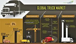 Global Truck Market Infographic | TechSci Research Fast Food Truck At The Saturday Morning Market Progress Energy Park Global Truck Market Infographic Techsci Research Roll Formed Parts In Trailer Roller Die Forming Global Tipper Truck Market 2017 Jac Sinotruk Volkswagen Big Set Of Food Icons Junk Llc Highperformance To Grow 4 Fleet News Daily Berlin Attack Nbc Uk Dips But Artic Demand Holds Up The Expert General Motors Overtakes Ford Motor Company In Pickup Gains More Ground Reinvented Ranger Pickups Will Move Into Midsize