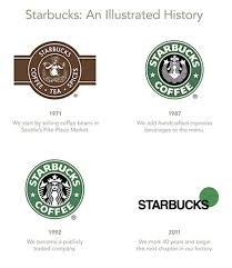 Brand Autopsy The Evolution Of Starbucks Logo