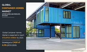 104 Pre Built Container Homes Market Size By 2025 Competitor Analysis Forecast