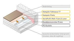 variotherm fußbodenheizung trockenbau mit 20 mm aufbauhöhe