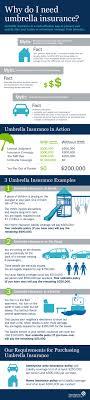 What is Umbrella Insurance